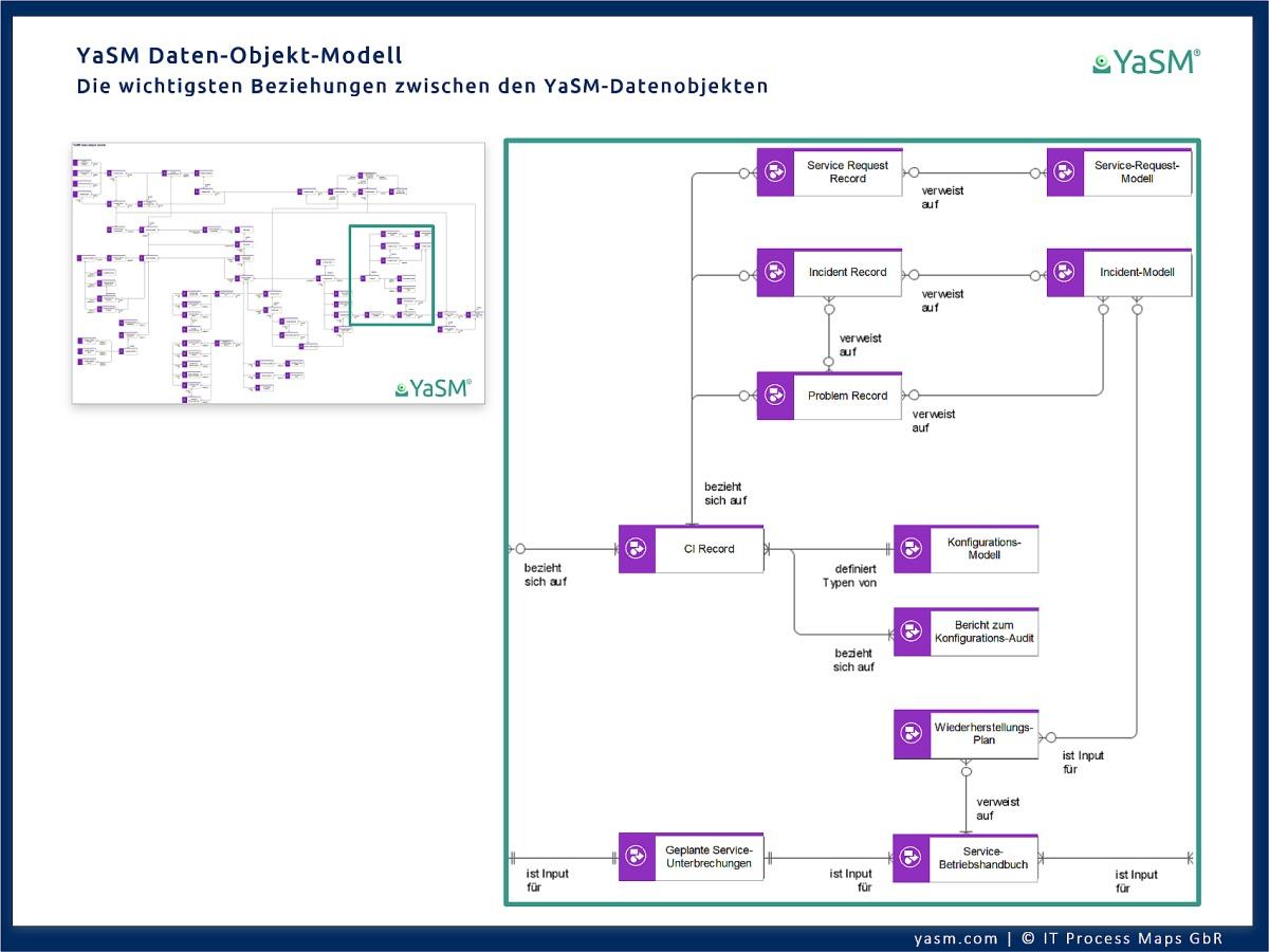 YaSM-Datenobjekt-Modell in ARIS: Eine komplette Übersicht über die wichtigsten Beziehungen zwischen den Service-Management-Dokumenten und Records im YaSM Referenz-Modell für die ARIS Process Platform.