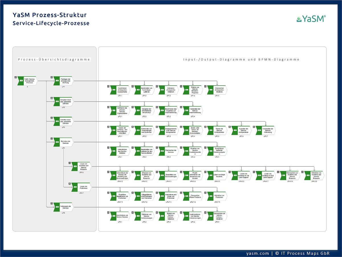 Das hierarchische ARIS Prozess-Struktur-Diagramm mit einer vollständigen Übersicht über die Service-Management-Prozesse wird zur Navigation im YaSM-Referenzmodell genutzt.