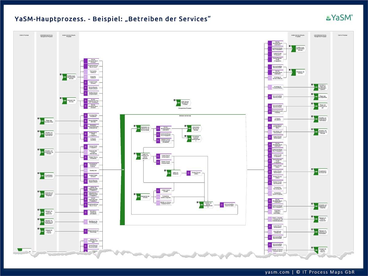ARIS-Prozess-Übersichten (WKD- bzw. Wertschöpfungsketten-Diagramme) für jeden Hauptprozess im Service-Management-Prozessmodell. Ebene 2 der YaSM-Prozesslandkarte für ARIS (Beispiel).