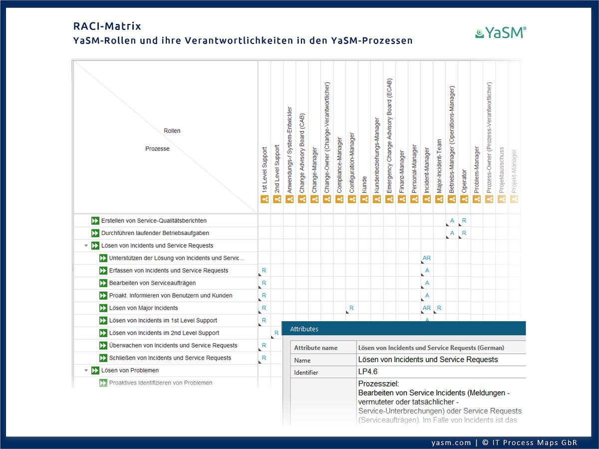 Die ARIS RACI-Matrix aktualisiert sich somit automatisch, wenn sich Rollen bzw. Verantwortlichkeiten innerhalb der Service-Management-Prozessdiagramme ändern.