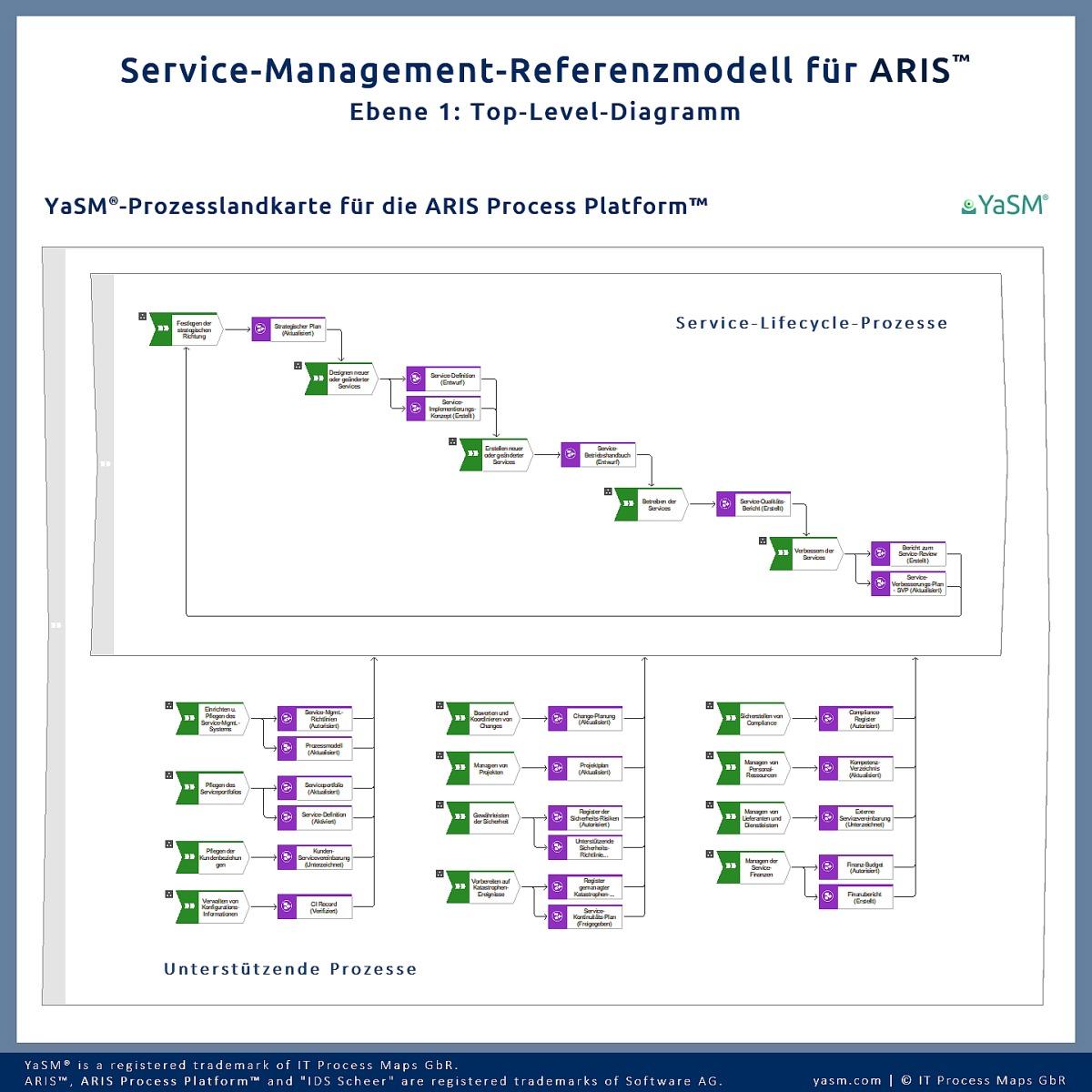 Die YaSM-Prozesslandkarte für die ARIS Process Platform: ARIS Service-Management Referenz-Prozessmodell für IT Service Management (ITSM) und Enterprise Service Management Vorhaben.