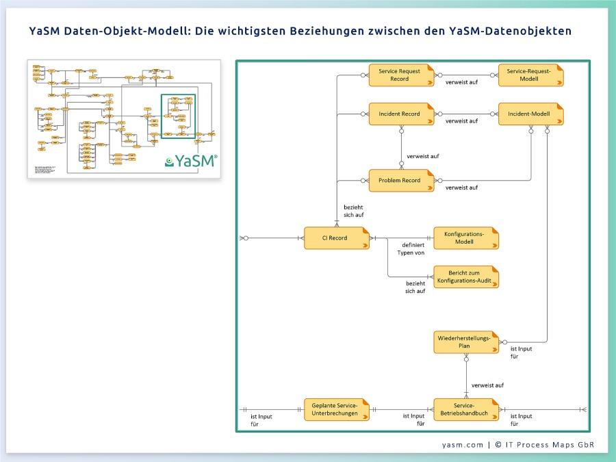 Das Datenobjekt-Modell enthält die Auflistung aller Service-Management-Datenobjekte (Prozess-Inputs und -Outputs). Dieses Visio-Diagramm zeigt wichtigsten Beziehungen zwischen den Datenobjekten im YaSM-Modell.
