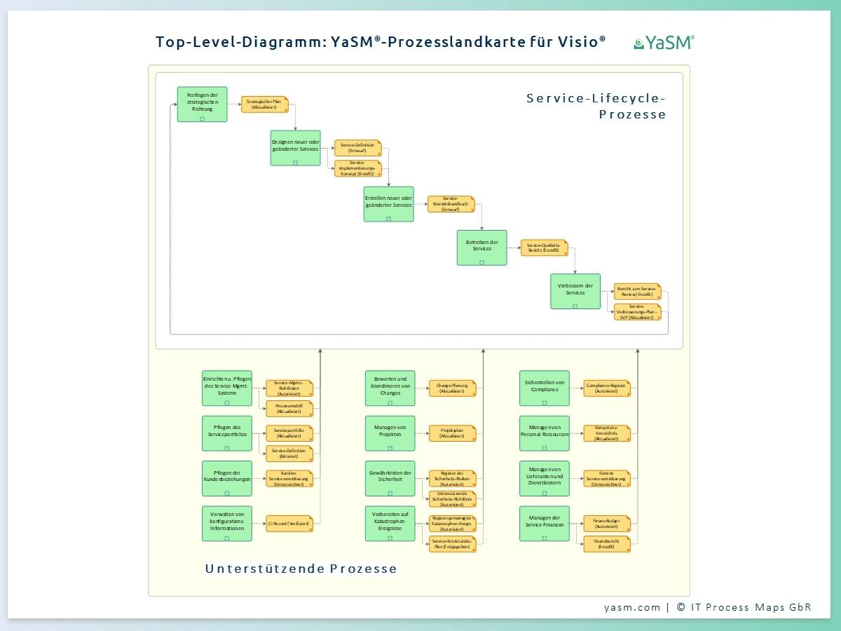 Die YaSM-Prozesslandkarte für Visio: Top-Level-Diagramm. Das Service-Management-Prozessmodell enthält Prozess-Diagramme und Flowcharts in Microsoft Visio. Es wird im BSM / ESM und IT-Service-Management (ITSM) verwendet.