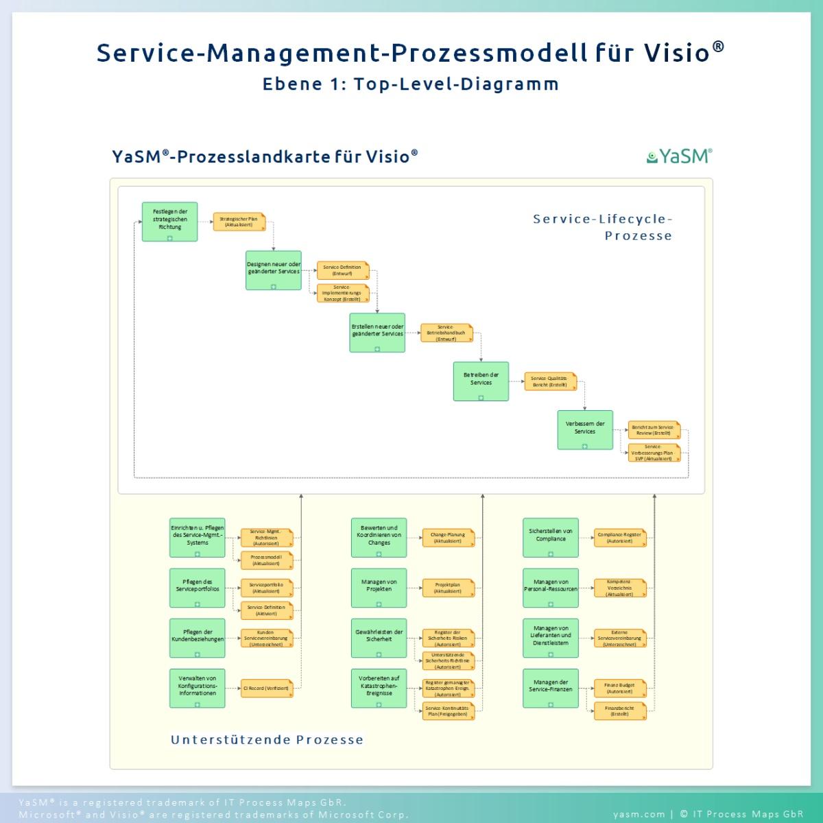 Die YaSM-Prozesslandkarte für Microsoft Visio. Prozess-Diagramme für das Service-Management, Enterprise Service Management und ITSM.