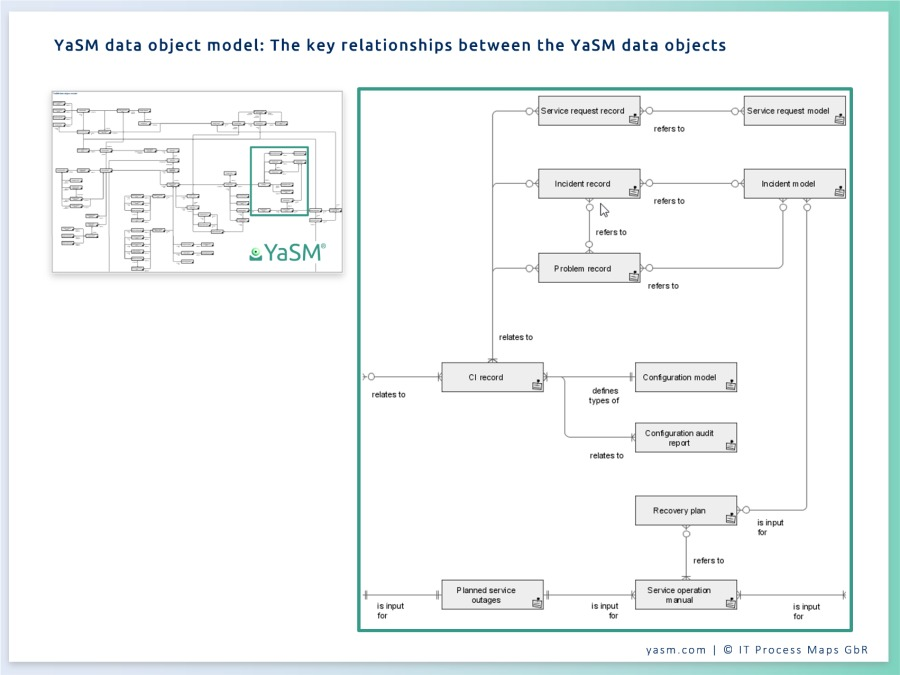The data object model provides a complete overview of the key relationships between the service management documents and records in the YaSM reference model for the ARIS Process Platform.