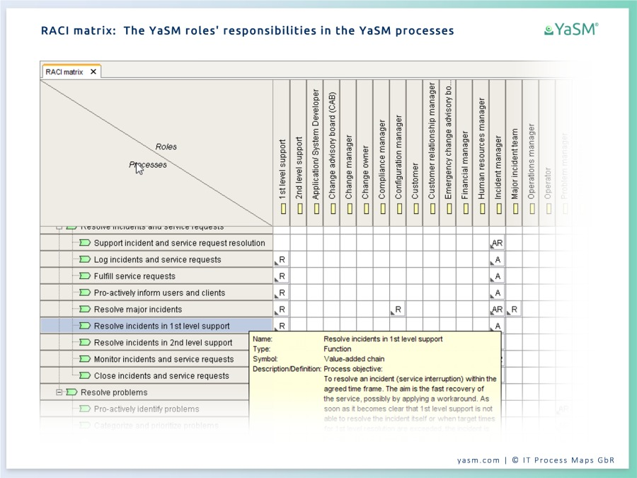 The RACI matrix (responsibility matrix) for the service management model comes in the form of an ARIS matrix model.