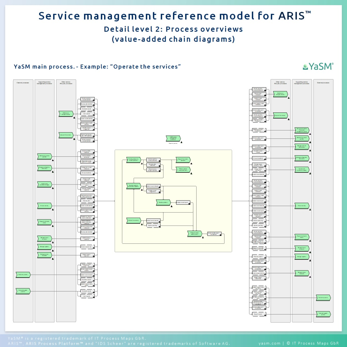 process overviews (aris 'value-added chain diagrams' - vcd) for each