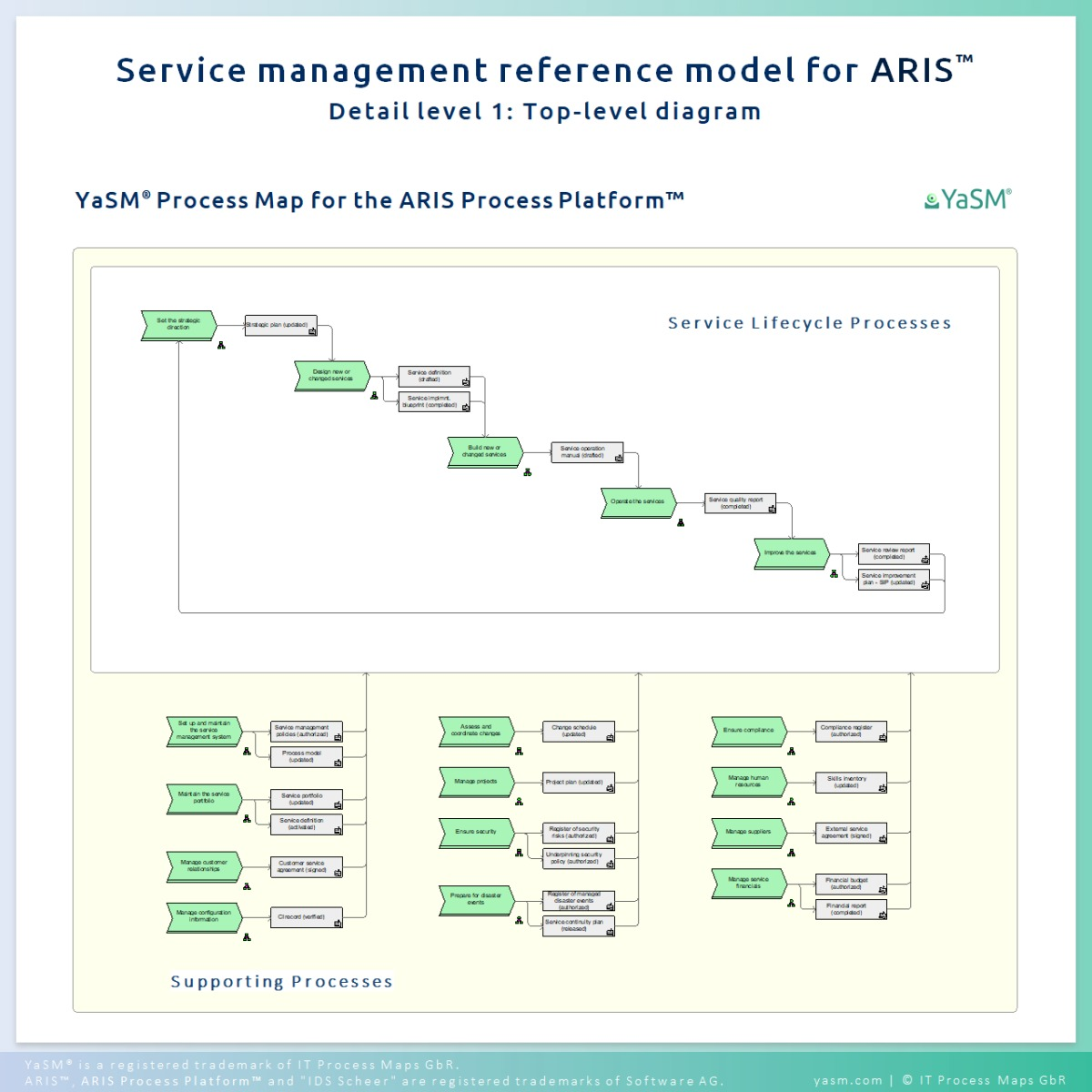 The YaSM Process Map for the ARIS Process Platform: Service management reference process model for IT service management (ITSM) and enterprise service management initiatives.