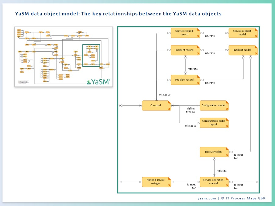 The data object model provides a list of all service management data objects (process inputs and outputs). This Visio diagram provides an overview of the key relationships between the data objects of the YaSM model.