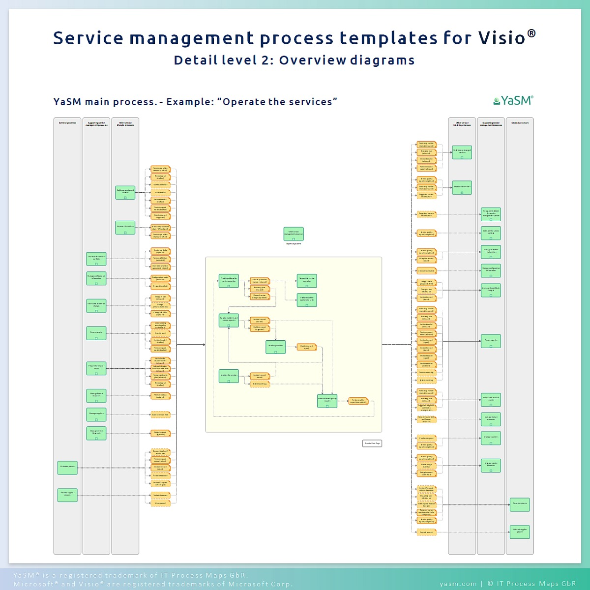 The YaSM Process Map for Visio
