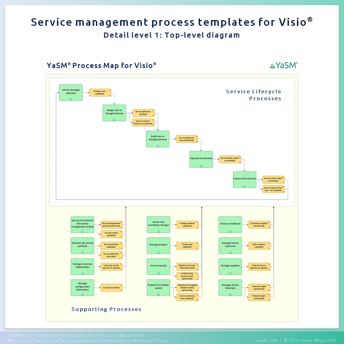 The YaSM Process Map for Microsoft Visio: Diagrams and templates for service management, Enterprise Service Management and ITSM projects.
