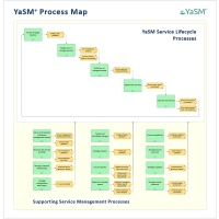 The YaSM Process Map - service management process templates