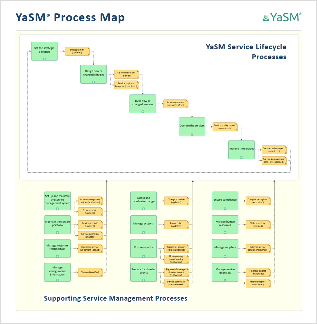 YaSM Process Map. Process templates for your service management initiative.