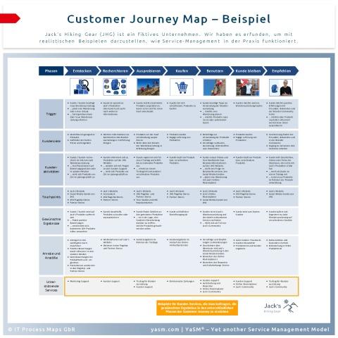 Customer Journey Map: Beispiel. Eine Customer Journey Map bildet die komplette Erfahrung eines Kunden ('Customer Experience') mit einem Unternehmen ab.