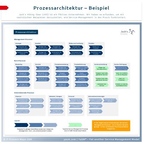 Oberste Ebene der Prozess-Architektur: Die Service-Management-Prozesse müssen in die bestehende Prozesslandschaft integriert werden.