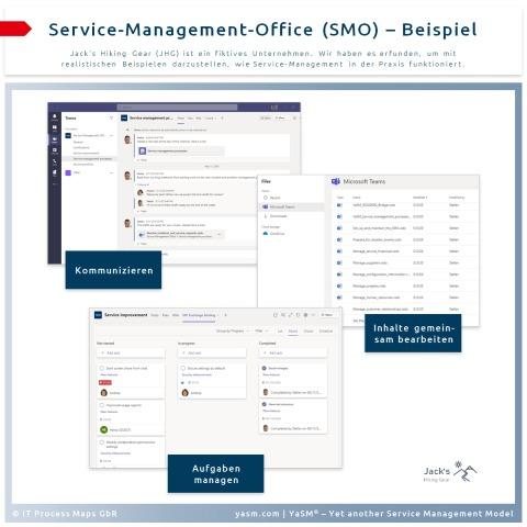 Vorteile des Service-Management-Office (SMO) als zentrale Anlaufstelle für alle Service-Management-Projekte und -Aufgaben.