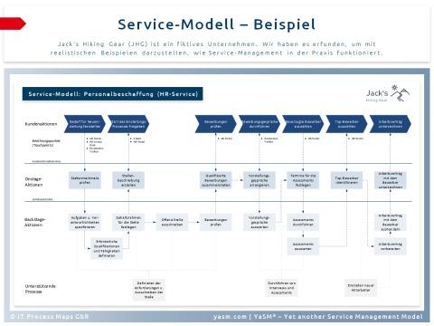 Service-Modell (Beispiel): Das Diagramm zeigt Nutzeraktivitäten, Kontaktpunkte (Touchpoints), Onstage- und Backstage-Aktivitäten des Service-Providers sowie die unterstützenden Prozesse.