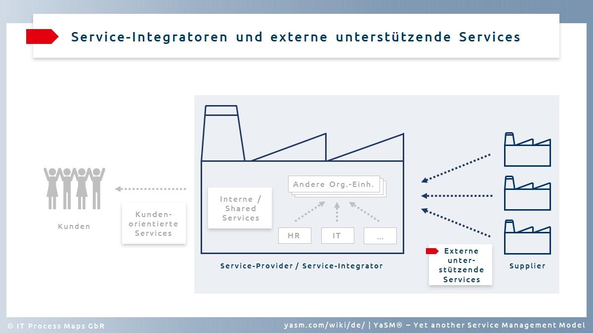 Service-Typ (3): Service-Integratoren und externe unterstützende Services.