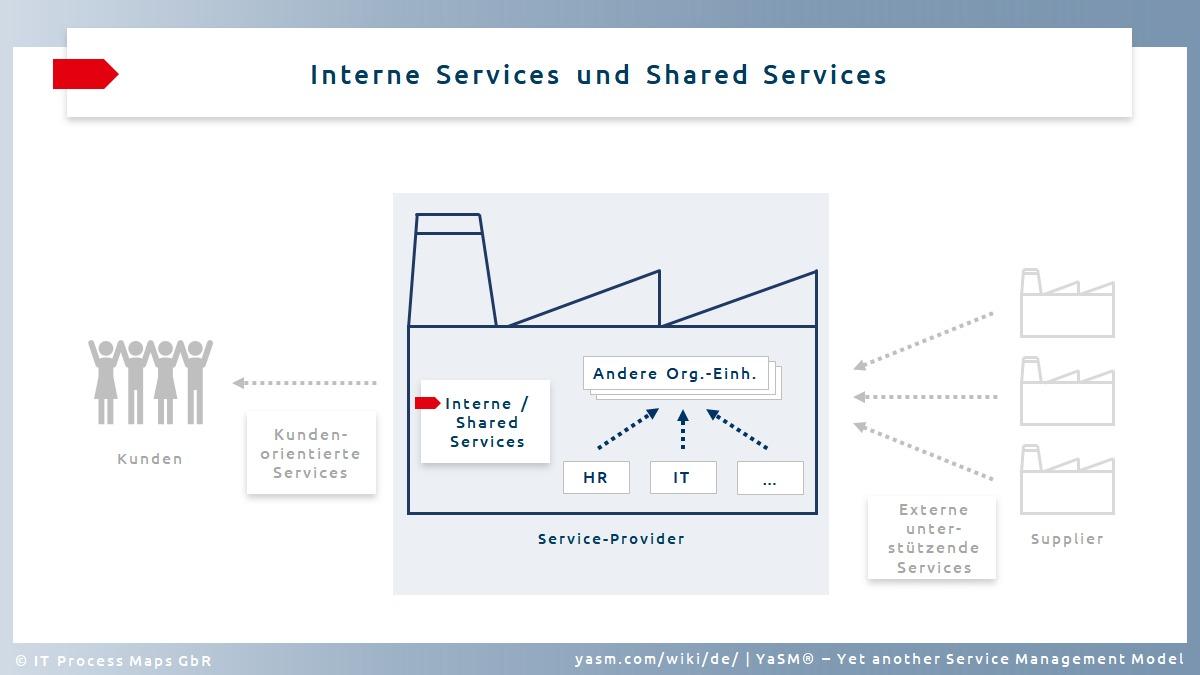 Service-Typ (2): Interne Services werden oft im Rahmen eines Shared-Services-Modells bereitgestellt.