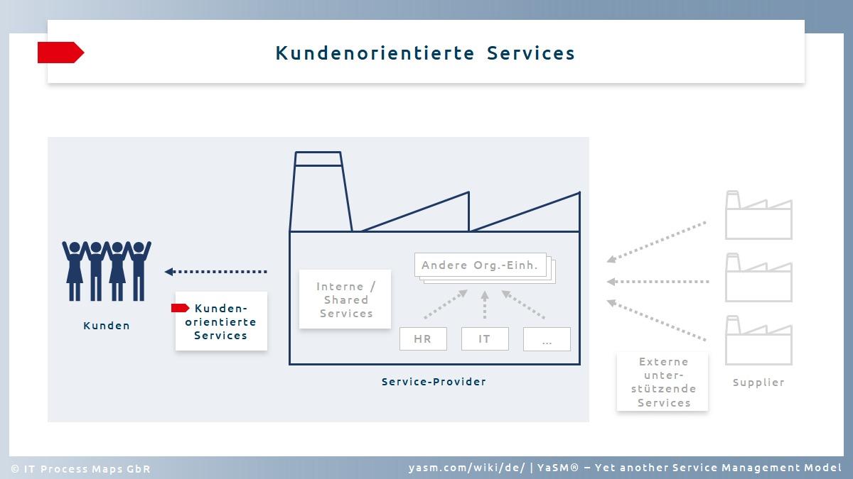 Service-Typ (1):  Kundenorientierte Services werden für externe Kunden außerhalb der Organisation erbracht.