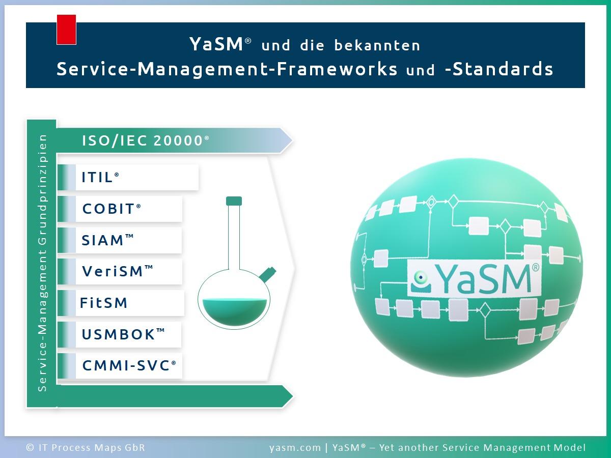 Was ist YaSM? Vergleich von YaSM-Service-Management mit den bekannten Service-Management-Frameworks und Standards (ISO 20000, ITIL, COBIT, SIAM, VeriSM, DevOps, Agile, FitSM, USMBOK und CMMI-SVC).