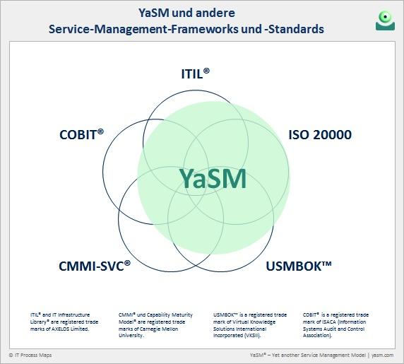 Abb. 2: YaSM und andere Service-Management-Frameworks. Vergleiche: YaSM vs. ITIL, COBIT, CMMI-SVC, USMBOK und ISO 20000.