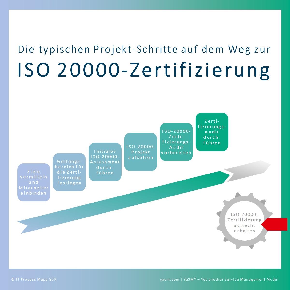FAQ: ISO 20000-Zertifizierung – YaSM Wiki