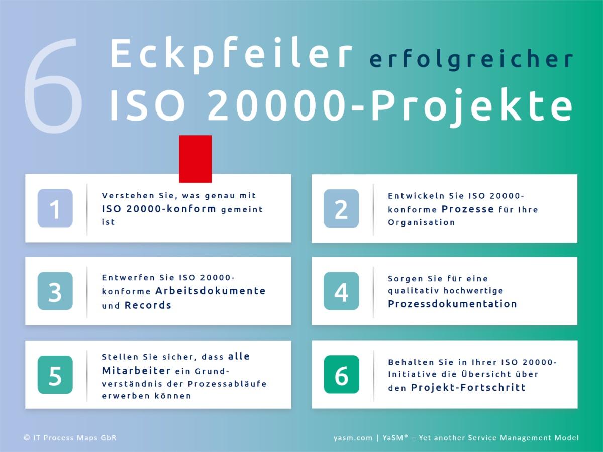 Die Eckpfeiler erfolgreicher ISO 20000-Projekte: 1. Verstehen, was ISO-20000-konform ist, 2. ISO20000-Prozesse entwickeln, 3. Dokumente und Records entwerfen, 4. Für Prozessdokumentation sorgen, 5. Mitarbeiter einbinden, 6. Projekt-Fortschritt dokumentieren.