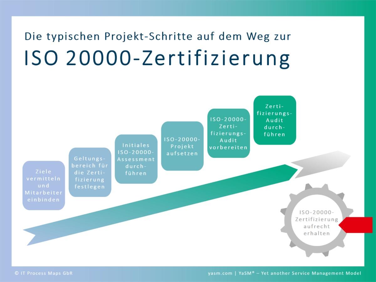 Die typischen Projektschritte auf dem Weg zur ISO 20000-Zertifizierung. 1. Ziele vermitteln und Mitarbeiter einbinden, 2. Geltungsbereich für die Zertifizierung festlegen, 3. Initiales ISO 20000-Assessment durchführen, 4. Projekt aufsetzen, 5. ISO 20000 Zertifizierungs-Audit vorbereiten, 6. Zertifizierungs-Audit durchführen. Die ISO 20000-Zertifizierung laufend aufrechterhalten.
