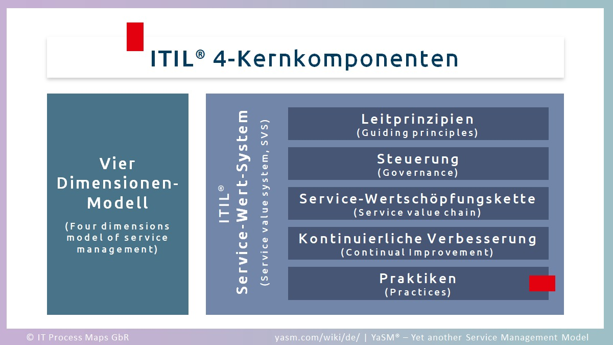Die ITIL 4-Komponenten (ITIL 4 Components)