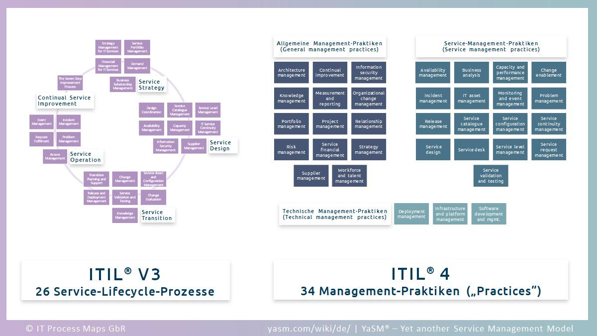 ITIL 4 Practices (ITIL4-Praktiken) und Prozesse aus ITIL 3: 34 Management Practices aus ITIL V4 ersetzen 26 Service-Lifecycle-Prozesse aus ITIL V3.