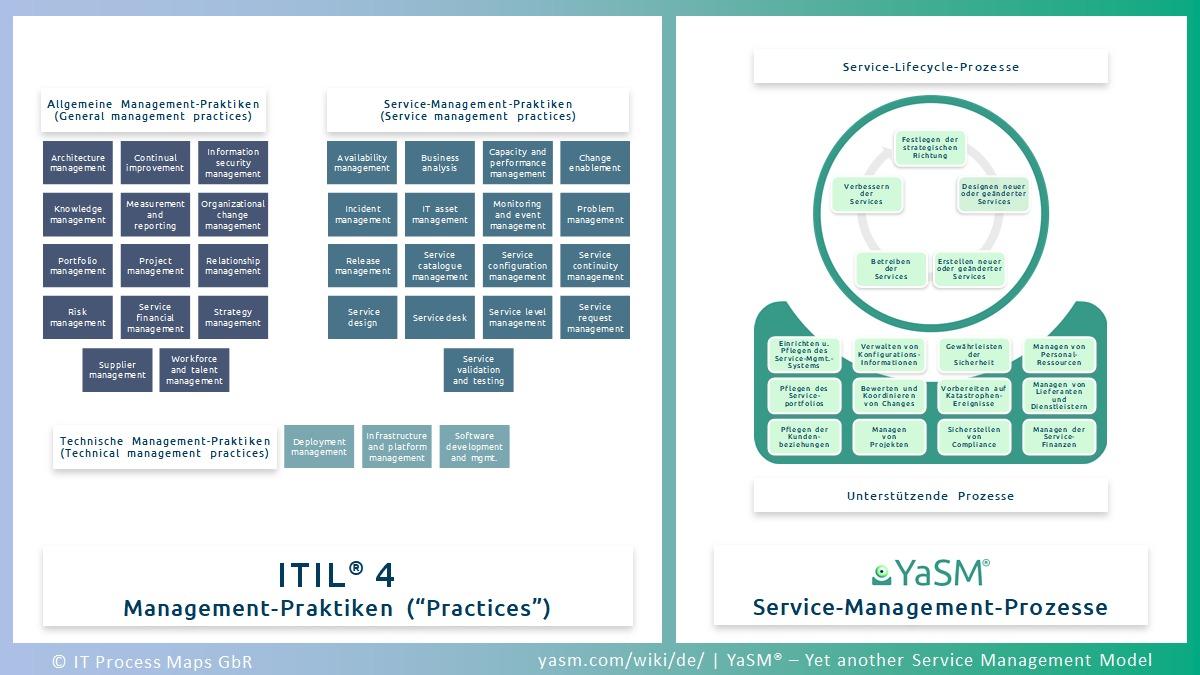 ITIL 4 Prozesse: ITIL 4 und Service-Management-Prozesse aus YaSM. Prozess-Templates für Service-Lifecycle- und Support-Prozesse für ITIL 4 Prozess-Management.