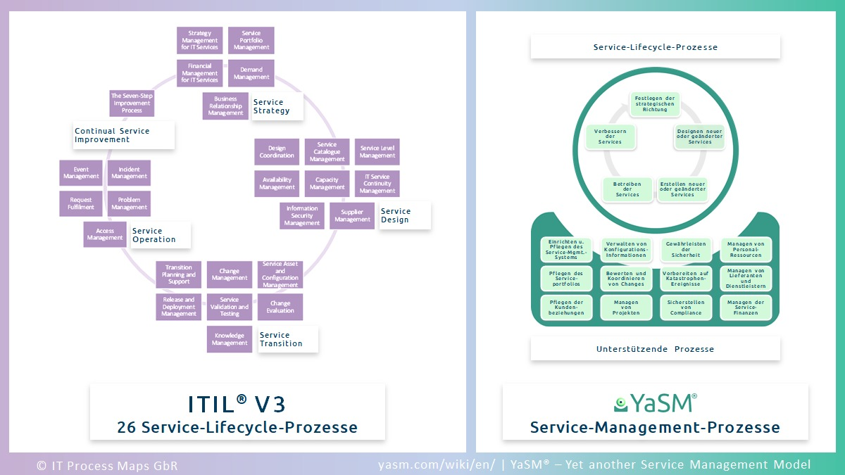 Vergleich: ITIL V3 Service-Lifecycle und entsprechende YaSM Service-Management-Prozesse.