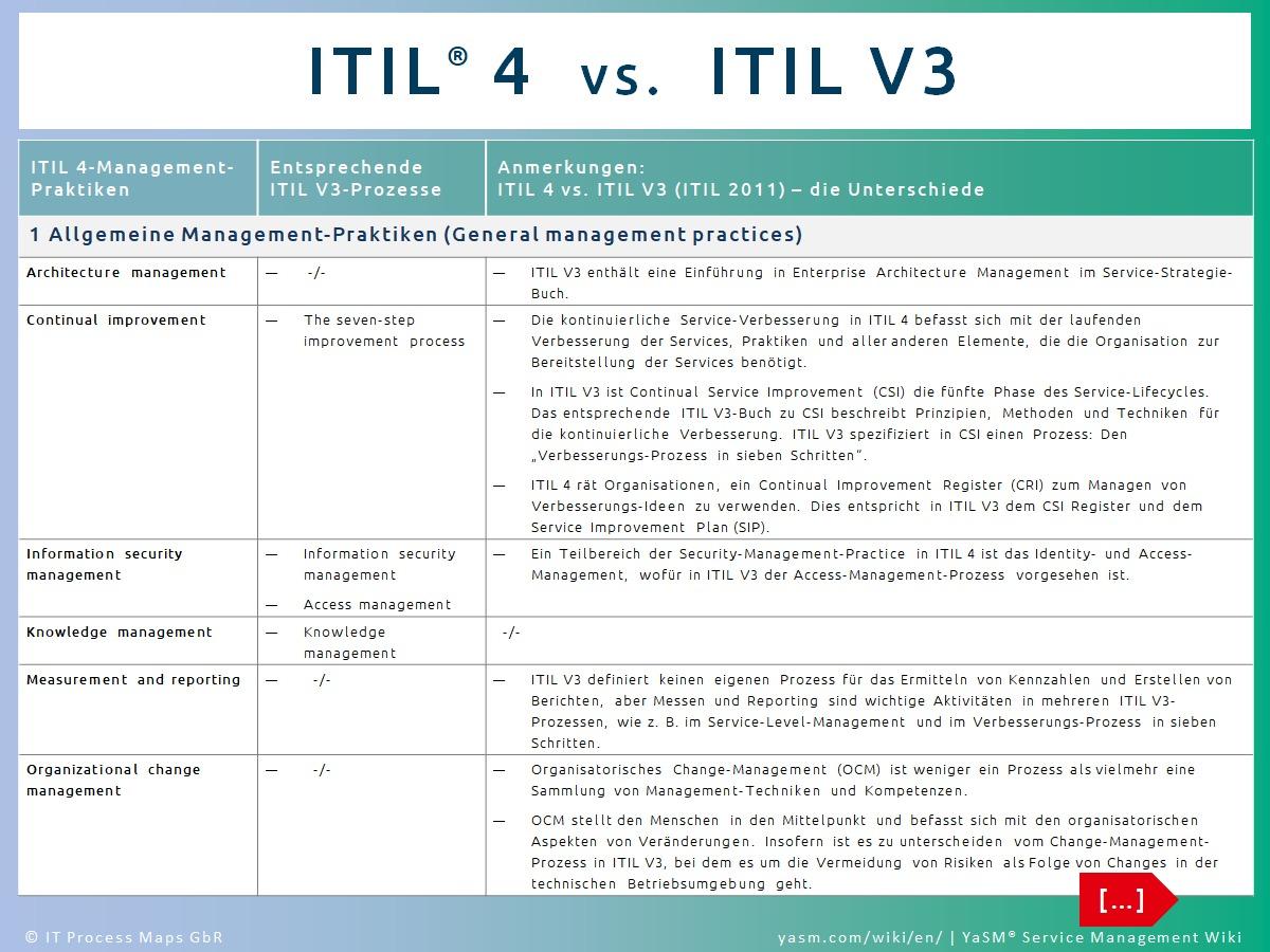 Details zu den Unterschieden zwischen ITIL 3 und ITIL 4. ITIL 4-Praktiken ('Practices') und ITIL V3-Prozesse: Wie sich die ITIL 4-Praktiken auf die bekannten Service-Lifecycle-Prozesse aus ITIL V3 zurückführen lassen.