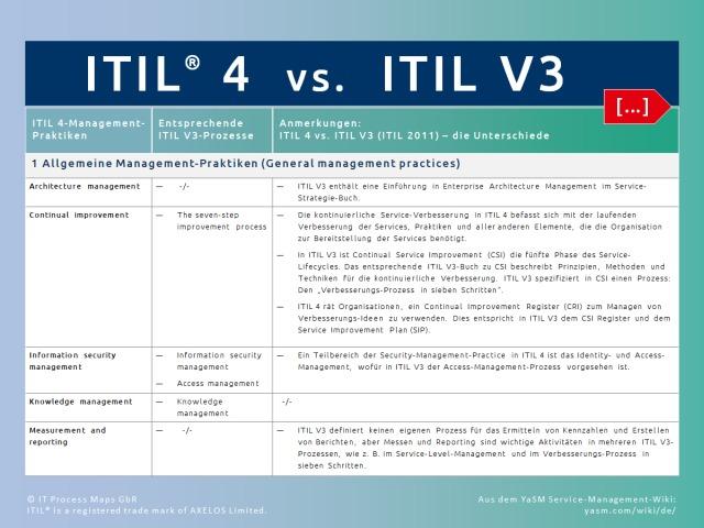 Vergleich: ITIL 3 und ITIL 4. ITIL 4-Praktiken ('Practices') und ITIL V3-Prozesse: Wie sich die ITIL V4 Praktiken auf die bekannten Service-Lifecycle-Prozesse aus ITIL V3 zurückführen lassen.