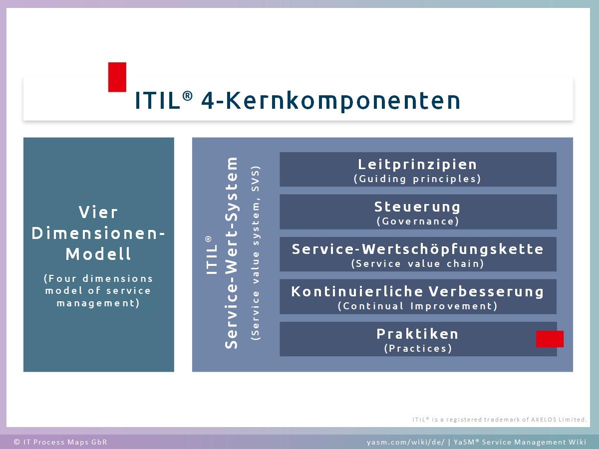 Die ITIL 4-Komponenten: Vier-Dimensionen-Modell (4 Dimensions Model) und ITIL Service-Wert-System.
