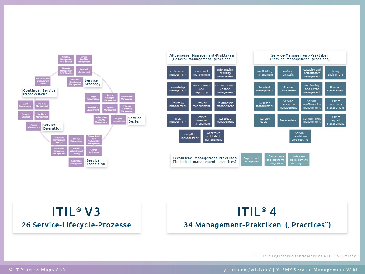 ITIL 4 Management Practices verglichen mit ITIL V3 Service-Lifecycle-Prozessen.