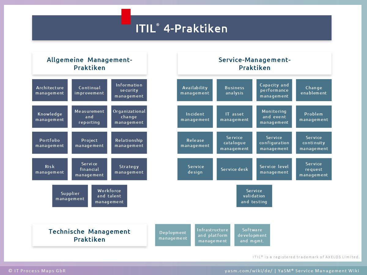 Zu den insgesamt 34 ITIL 4-Praktiken (ITIL 4 Practices) gehören 14 allgemeine Management-Praktiken, 17 Service-Management-Practices und 3 technische Management-Praktiken.