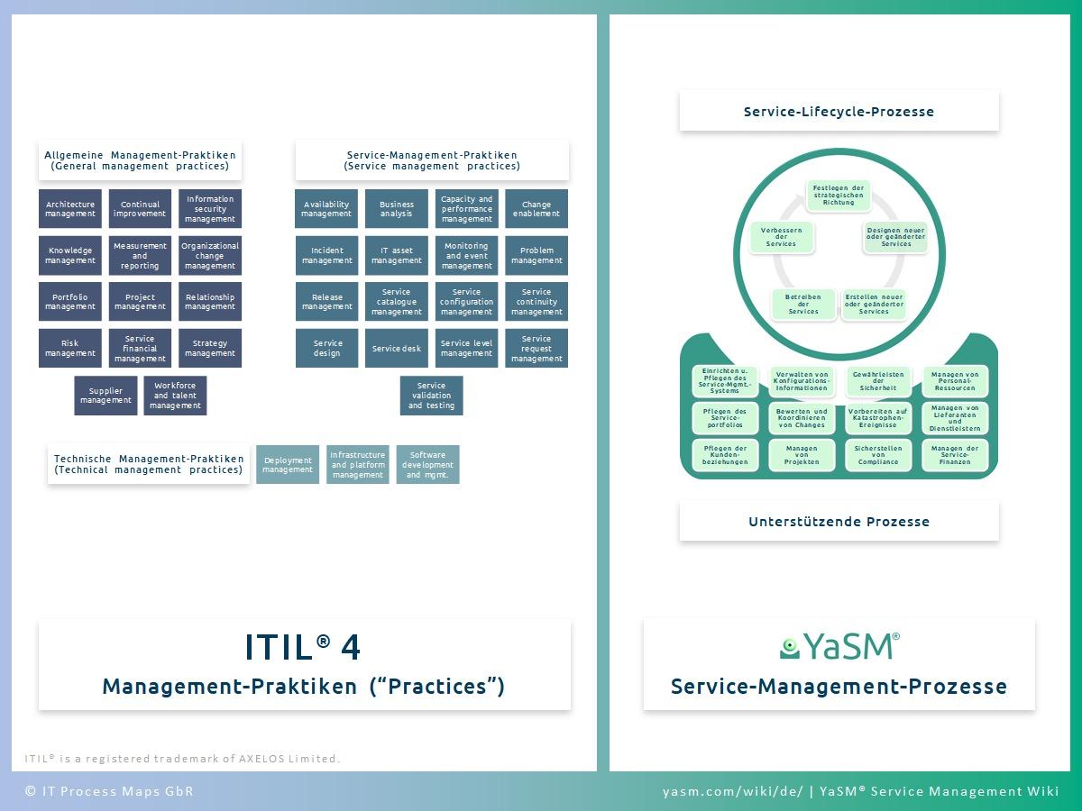 ITIL V4 Prozesse: ITIL 4 und Service-Management-Prozesse aus YaSM. Prozess-Templates für Service-Lifecycle- und Support-Prozesse für ITIL V4 Prozess-Management.