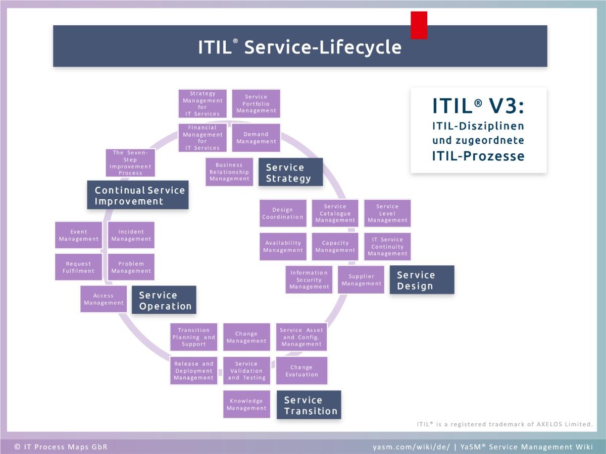 Der ITIL Service-Lifecycle mit den 5 ITIL-Disziplinen (Service Strategy, Service Design, Service Transition, Service Operation und Continual Service Improvement) und den jeweils zugeordneten ITIL-Prozessen.