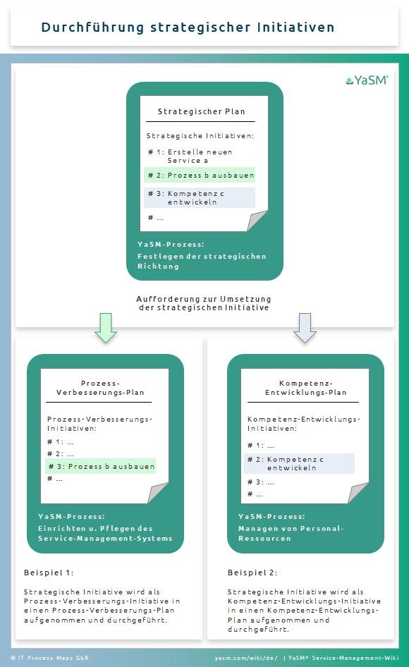 YaSM-Konzept: Pläne zum Organisieren von Service-Management-Initiativen. Beispiel 1: Durchführung strategischer Initiativen.