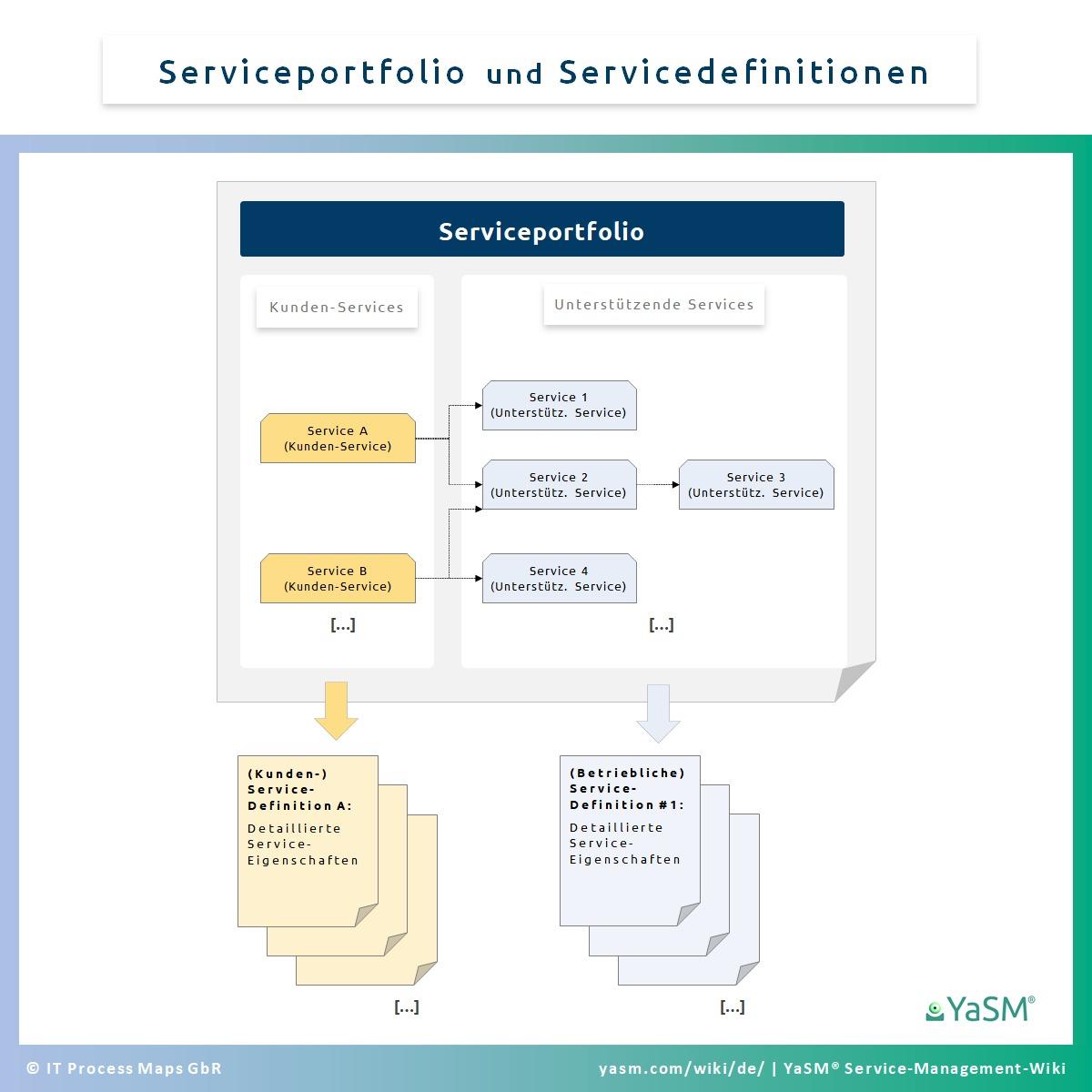 Serviceportfolio und Servicedefinitionen. - YaSM-Konzepte.