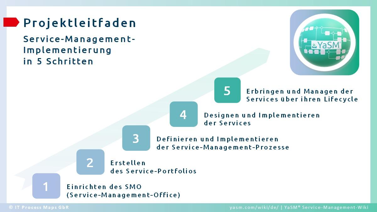 Die wesentlichen 5 Schritte zur Planung und Umsetzung eines Service-Management-Projektes.