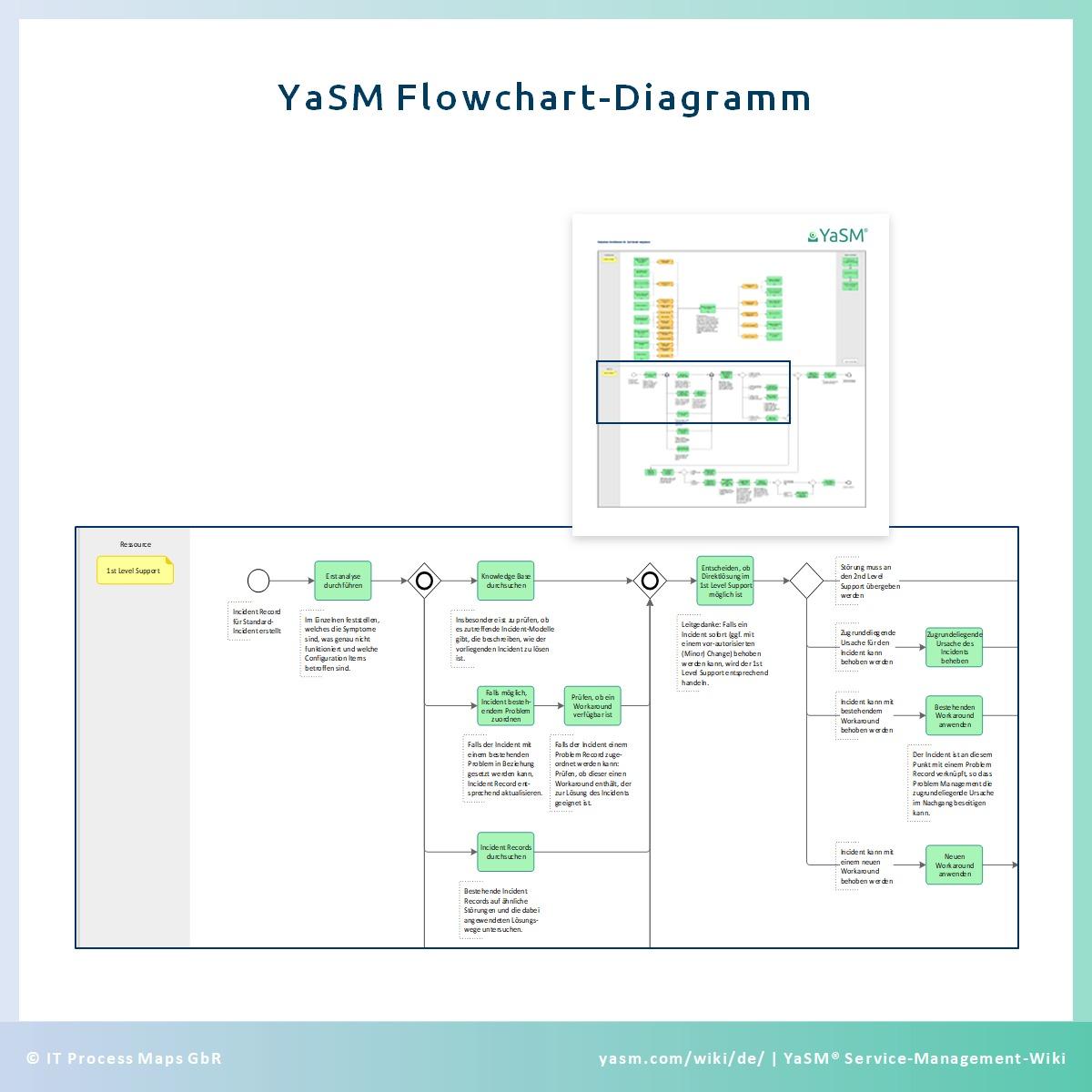 Das YaSM Flowchart-Diagramm (Fluss-Diagramm) beschreibt die einzelnen Aktivitäten in den Service-Management-Prozessen.