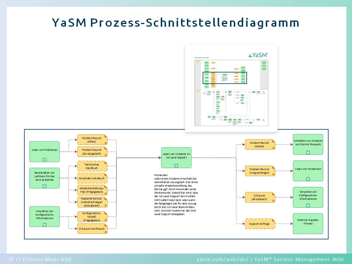 YaSM-Implementierung - Service-Management Prozess-Struktur | YaSM-Wiki