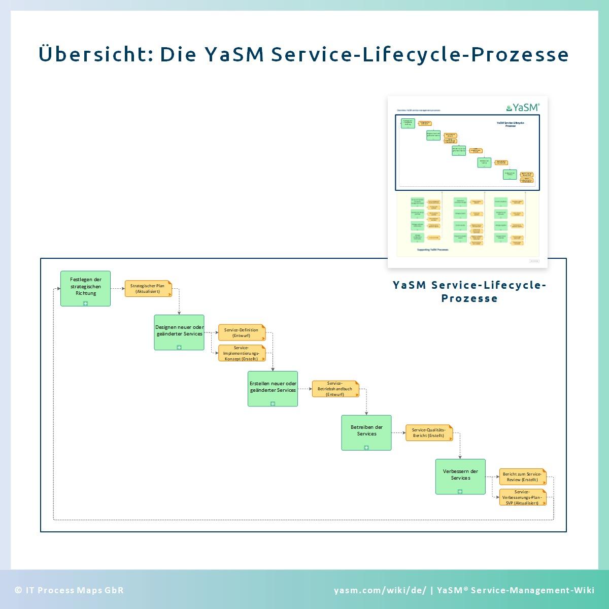 Das Service-Management-Projekt vorbereiten: Die YaSM Service-Lifecycle-Prozesse.