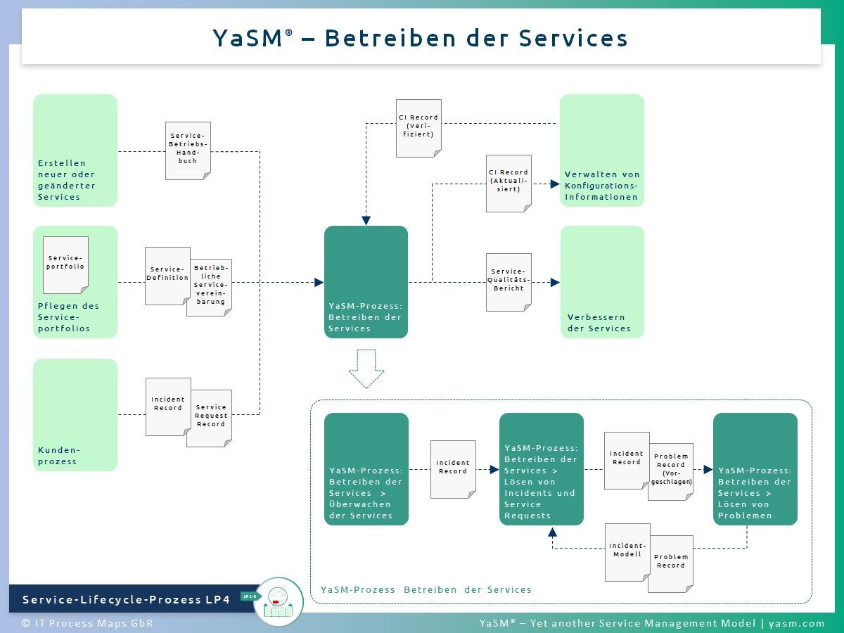 Abb. 1: Betreiben der Services. - YaSM Service-Operation-Prozess (Servicebetrieb) LP4.