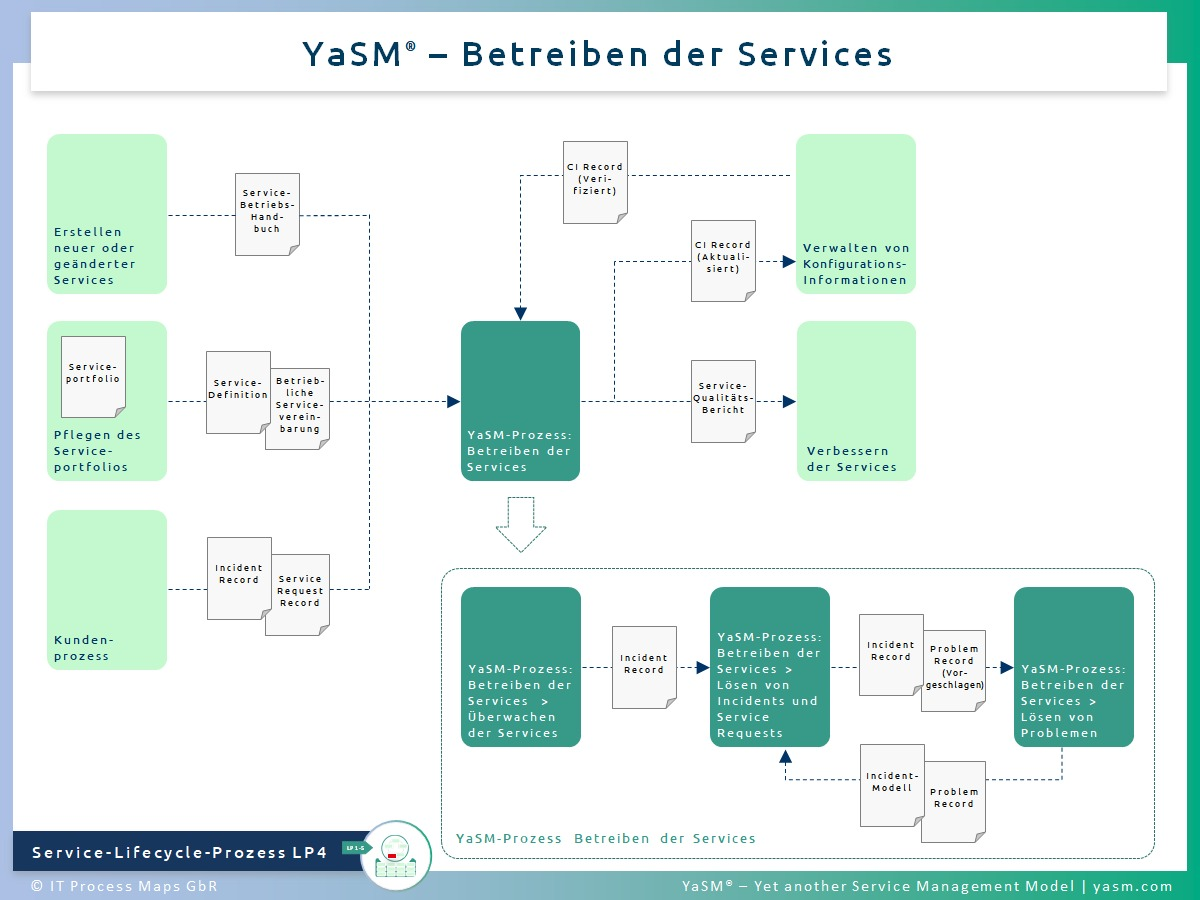 Abb. 1: Betreiben der Services. - YaSM Service-Operations-Prozess LP4.