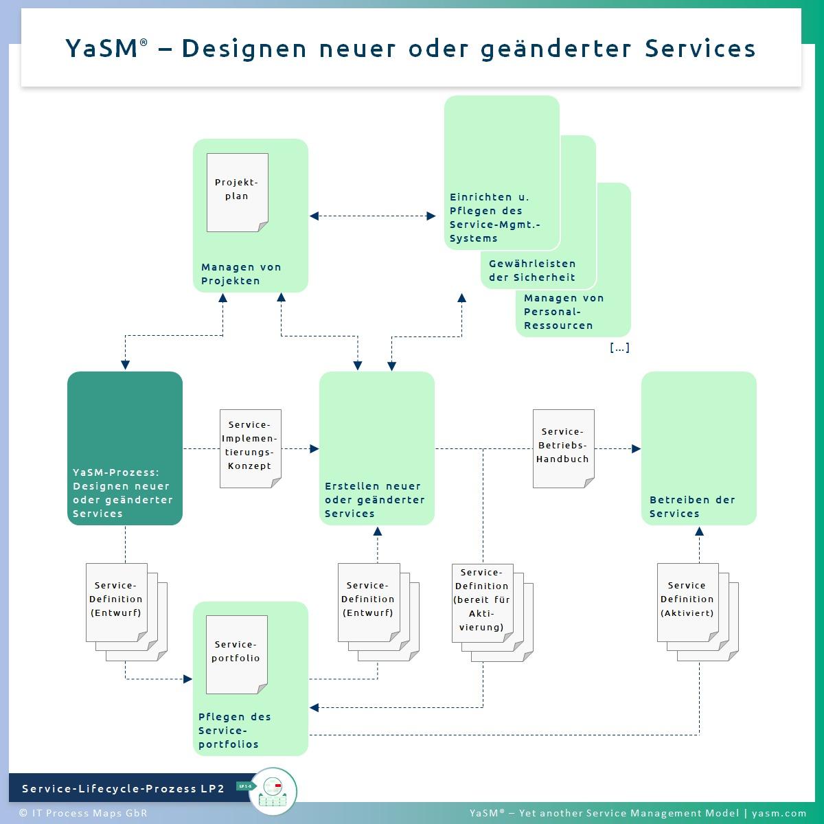 Abb. 1: Designen neuer oder geänderter Services. - YaSM Service-Design-Prozess LP2. - Kompatibel mit der Practice ITIL 4 Service Design.