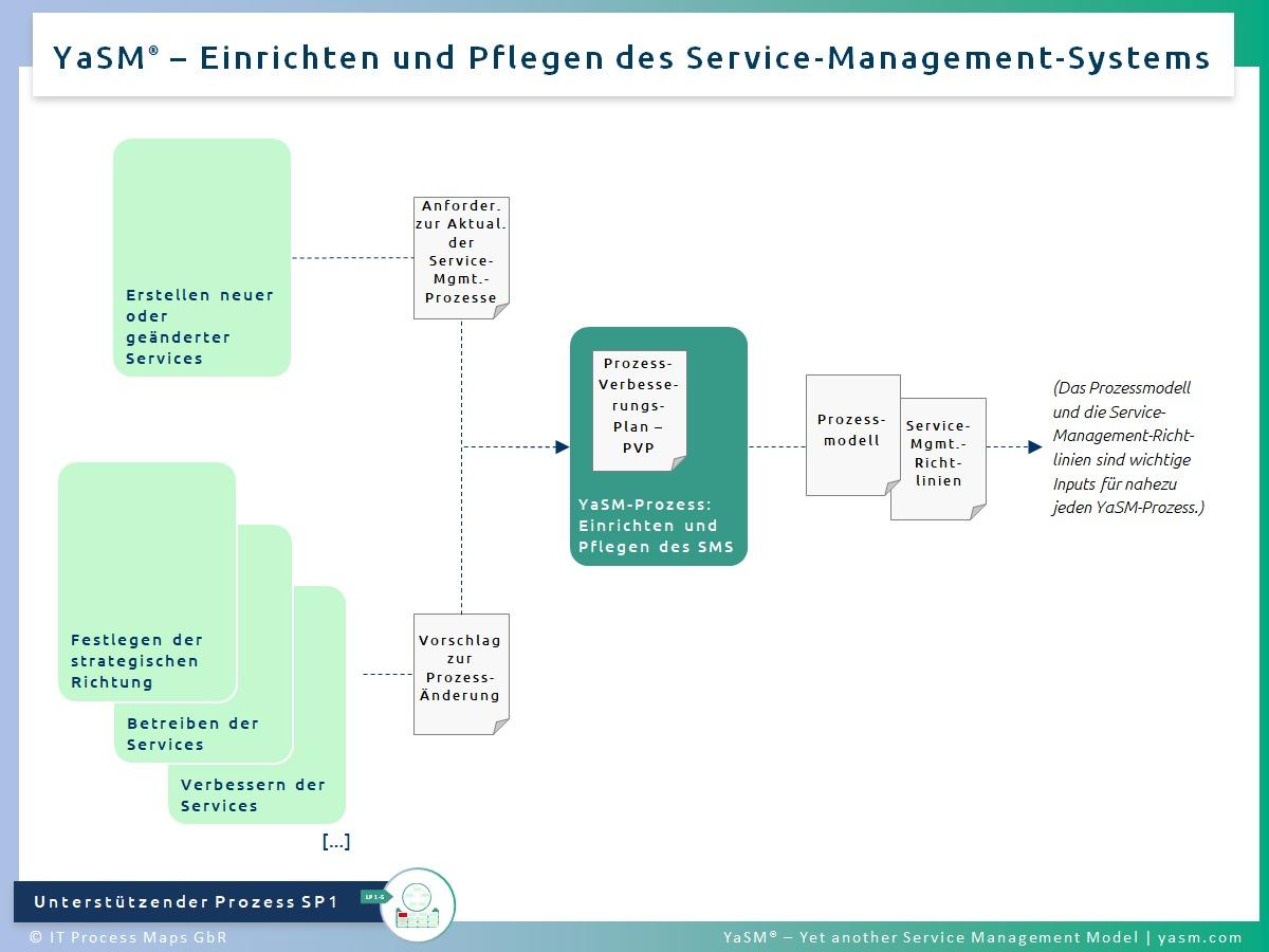 Abb. 1: Einrichten und Pflegen des Service-Management-Systems. - YaSM SMS-Maintenance-Prozess SP1.